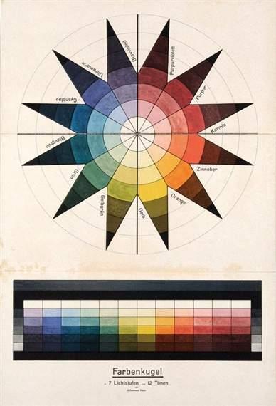 Farbenkugel in 7 Lichtstufen und 12 Tonen