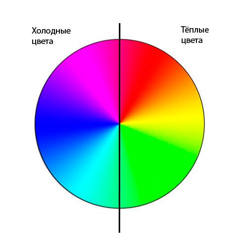 Психофизические характеристики цвета